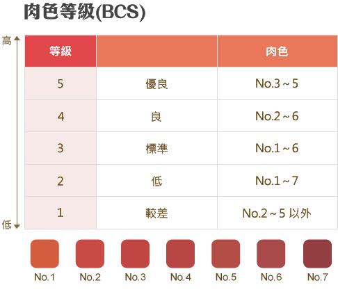 和牛等級表_BCS